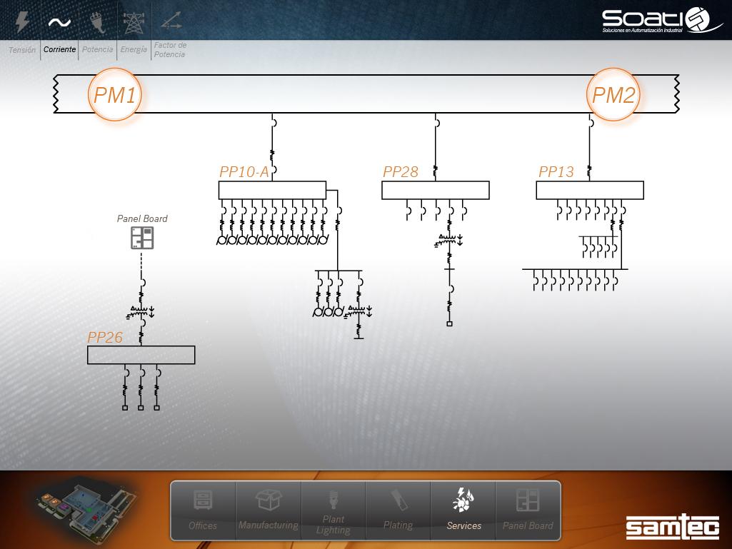 Sreen pm1-pm2 services diagrama planta01B